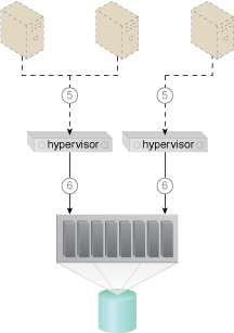 Direct LUN Access: A cloud architecture in which virtual servers are given direct access to block-based storage LUNs (Part II).