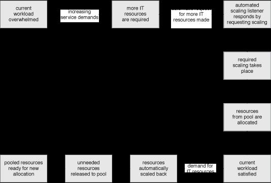 Dynamic Scalability: A sample dynamic scaling process.