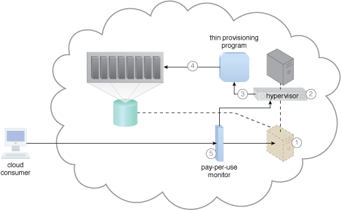 Elastic Disk Provisioning: A sample cloud architecture resulting from the application of the Elastic Disk Provisioning pattern.