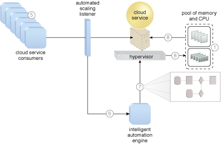 Elastic Resource Capacity: The application of the Elastic Resource Capacity pattern on a sample cloud architecture (Part II).