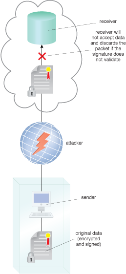 In-Transit Cloud Data Encryption: An attacker intercepts encrypted data before it is received by the cloud provider, and the receiver discards the packet as a result of maintaining data integrity and confidentiality.