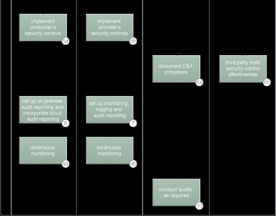 Independent Cloud Auditing: A sample cloud auditing process (Part II).