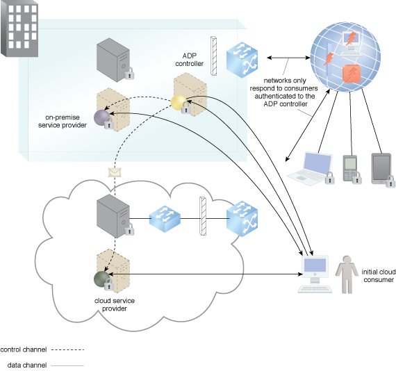Automatically Defined Perimeter: The participating cloud resources authenticate to the ADP and register with it when they are initially brought online.