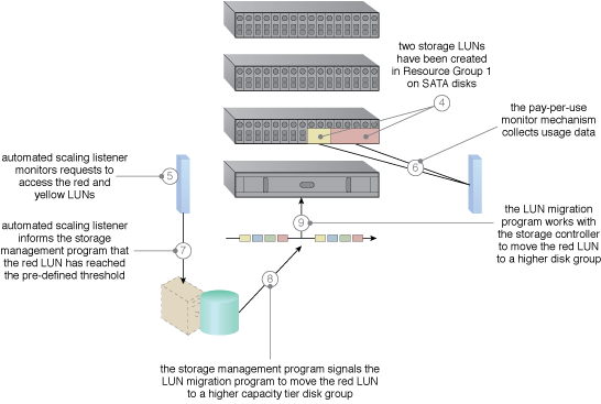 Intra-Storage Device Vertical Data Tiering: An intra-device cloud storage architecture resulting from the application of this pattern (Part II).