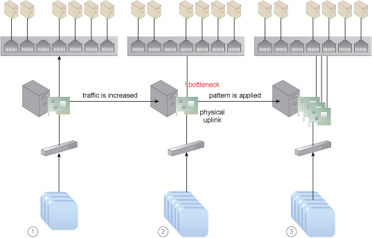 Load Balanced Virtual Switches: The addition of network interface cards and physical uplinks allows network workloads to be balanced.