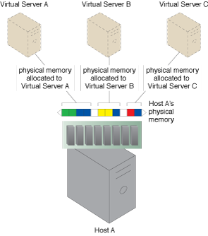 Memory Over-Committing: Virtual Servers A, B, and C are each allotted a portion of Host A's physical memory.