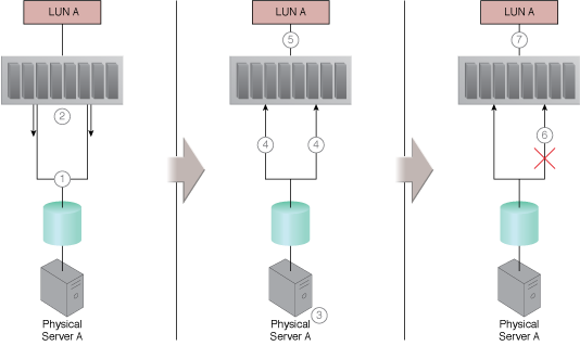 Multipath Resource Access: An example of a multipathing system.