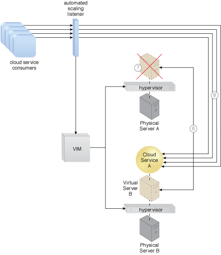 Non-Disruptive Service Relocation: An example of a scaling-based application of the Non-Disruptive Service Relocation pattern (Part III).