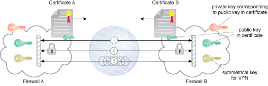 Secure Connection for Scaled VMs: An example of the establishment of a VPN.