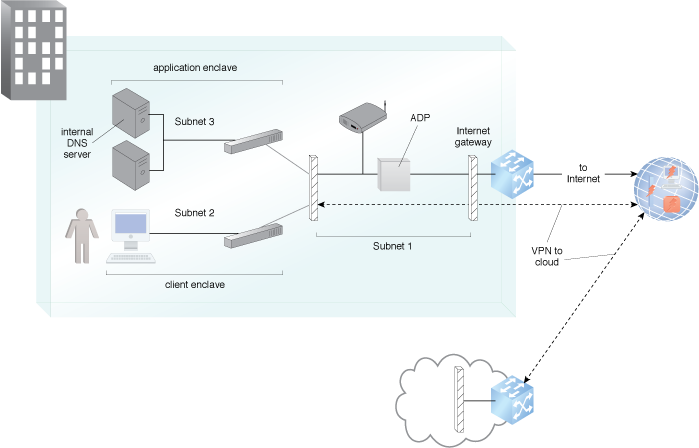 Secure On-Premise Internet Access: An example of the application of the Secure Internet Access pattern.