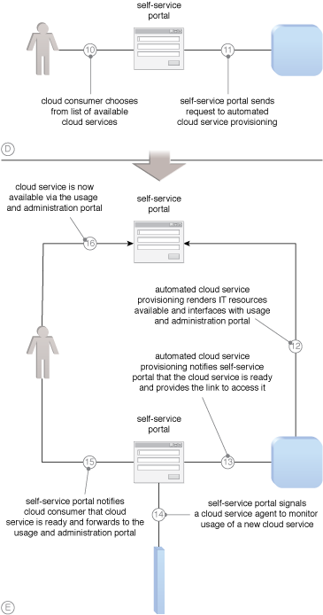 Self-Provisioning: Common steps required to navigate the permission approval process of a self-service portal (Part II).