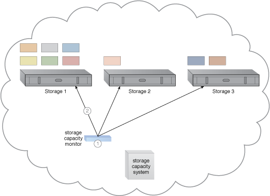 Storage Workload Management: A cloud architecture resulting from the application of the Storage Workload Management pattern (Part I).