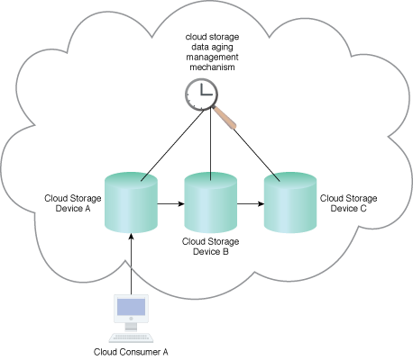 Cloud Storage Data Lifecycle Management: The cloud storage data aging management mechanism can be used in applying this pattern to manage datasets based on predefined policies.