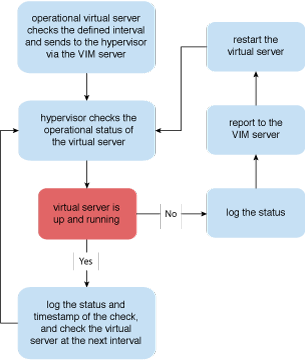 Virtual Server Auto Crash Recovery: The steps involved in applying this pattern are shown.