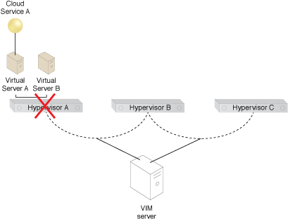 Virtual Server-to-Virtual Server Affinity: Virtual Servers A and B are powered on at Hypervisor A, which abruptly fails.