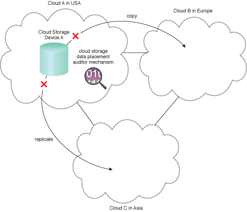 Cloud Storage Data Placement Compliance Check: A cloud storage data placement auditor mechanism monitors and enforces policies on Cloud Storage Device A.