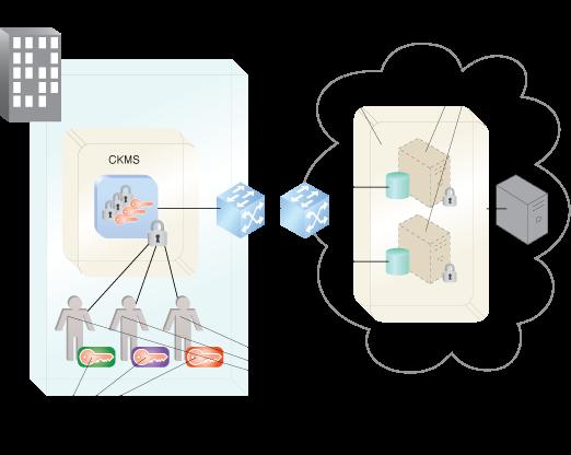 Cloud VM Platform Encryption: Key management and the Cloud VM Platform Encryption pattern.