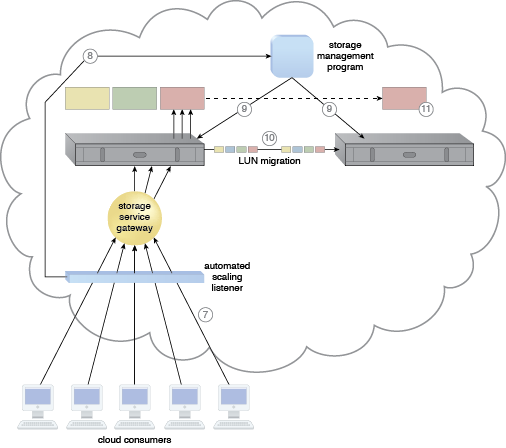Cross-Storage Device Vertical Tiering: A cloud architecture resulting from the application of the Cross-Storage Device Vertical Tiering pattern (Part II).