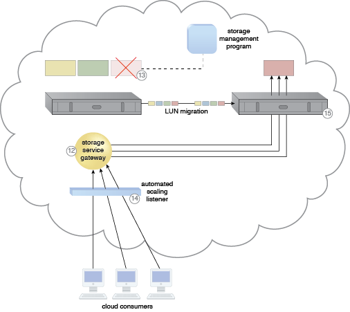 Cross-Storage Device Vertical Tiering: A cloud architecture resulting from the application of the Cross-Storage Device Vertical Tiering pattern (Part III).