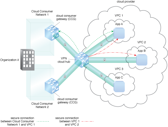 Secure External Cloud Connection: VPN connections are established via the use of a cloud hub.