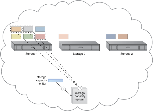 Storage Workload Management: A cloud architecture resulting from the application of the Storage Workload Management pattern (Part II).