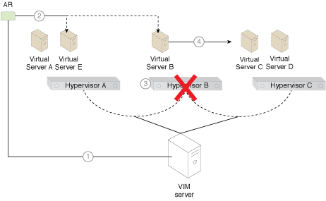 Virtual Server-to-Virtual Server Anti-Affinity: The steps comprising the application of the pattern are illustrated (Part I).