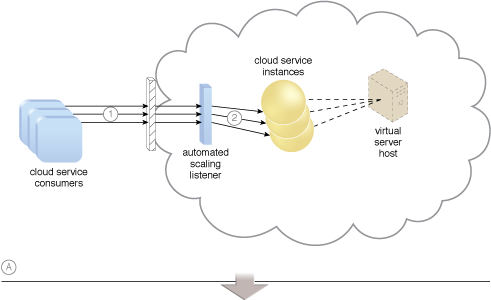 Dynamic Scalability: An example of a dynamic scaling architecture involving an automated scaling mechanism (Part I).