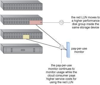 Intra-Storage Device Vertical Data Tiering: An intra-device cloud storage architecture resulting from the application of this pattern (Part III).