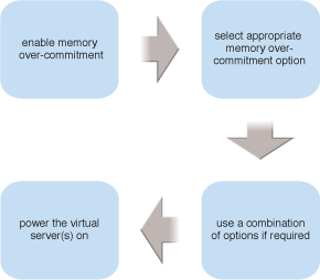 Memory Over-Committing: The four steps involved in applying the Memory Over-Committing pattern are shown.