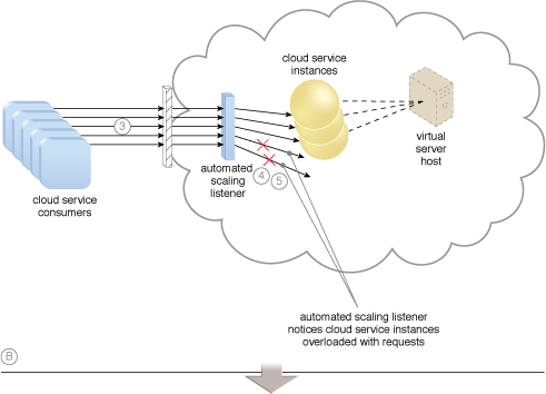 Dynamic Scalability: An example of a dynamic scaling architecture involving an automated scaling mechanism (Part II).