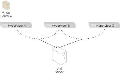 Virtual Server-to-Host Anti-Affinity: The Virtual Server-to-Host Anti-Affinity pattern is applied by configuring rules that create an anti-affinity relation between Virtual Server A and Hypervisor C. This configuration is performed via the VIM server and is replicated across the cluster.