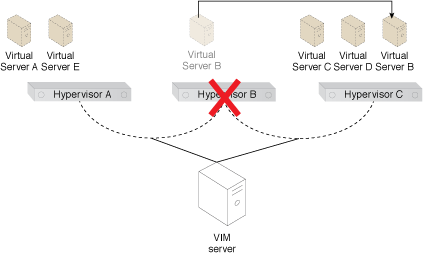 Virtual Server-to-Virtual Server Anti-Affinity: Virtual Server B is moved to Hypervisor C, after the system learns of the anti-affinity rule defined for Virtual Servers A and B (Part II).