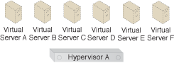 Memory Over-Committing: Virtual Servers A through F can all be powered on at Hypervisor A.