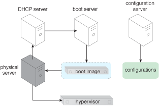 Stateless Hypervisor: After the physical server loads the boot into its memory, the hypervisor is powered on and becomes operational.