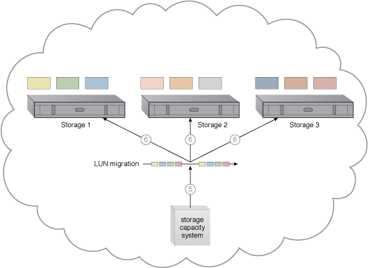 Storage Workload Management: A cloud architecture resulting from the application of the Storage Workload Management pattern (Part III).