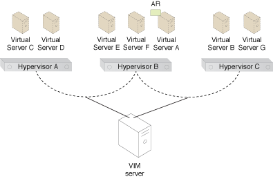 Virtual Server-to-Host Affinity: The workload is balanced between the hypervisors. Virtual Server A does not have any contact with any hypervisors other than Hypervisors A and B (Part III).