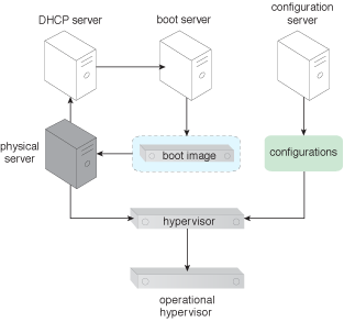 Stateless Hypervisor: The configuration settings are applied to the hypervisor, which becomes operational.