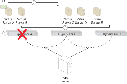 Virtual Server-to-Host Anti-Affinity: The steps involved in applying this pattern are shown (Part II).