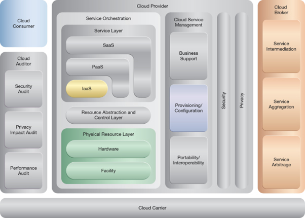 Bare-Metal Provisioning: NIST Reference Architecture Mapping
