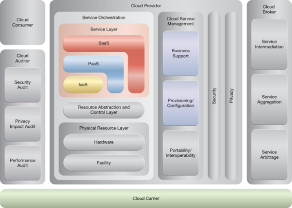 Realtime Resource Availability: NIST Reference Architecture Mapping