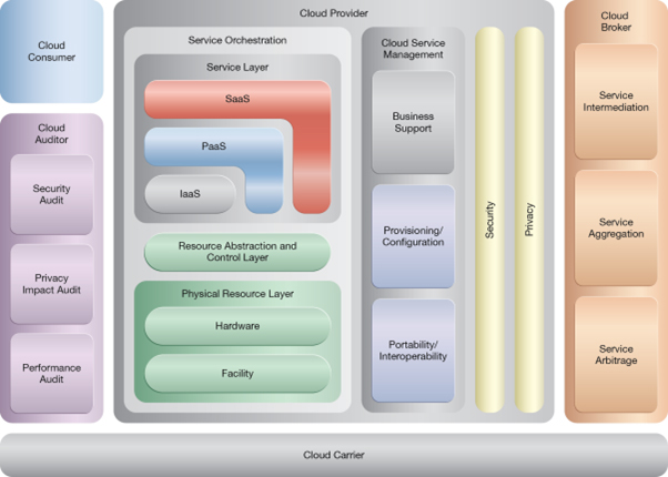 Resource Pooling: NIST Reference Architecture Mapping