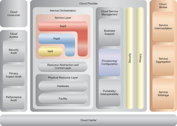 Self-Provisioning: NIST Reference Architecture Mapping