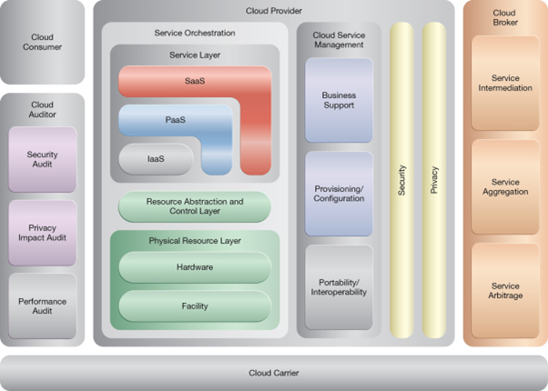 Shared Resources: NIST Reference Architecture Mapping