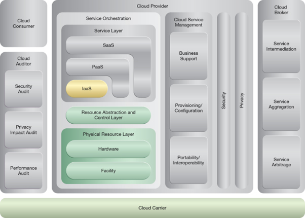 Multipath Resource Access: NIST Reference Architecture Mapping