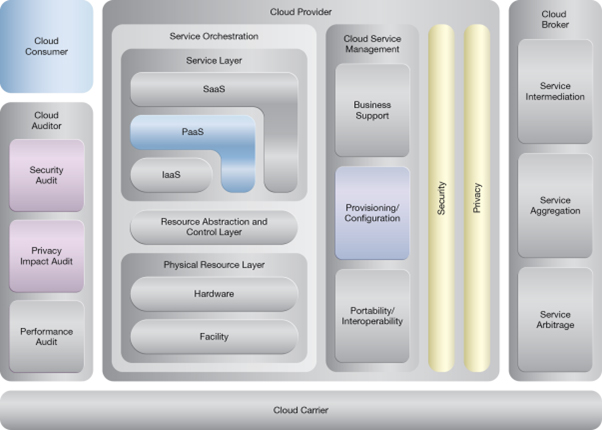 Platform Provisioning: NIST Reference Architecture Mapping