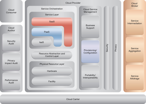 Rapid Provisioning: NIST Reference Architecture Mapping