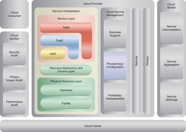 Automated Administration: NIST Reference Architecture Mapping
