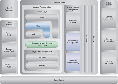 Service State Management: NIST Reference Architecture Mapping
