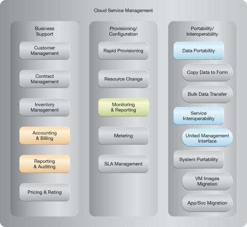 Centralized Remote Administration: NIST Reference Architecture Mapping
