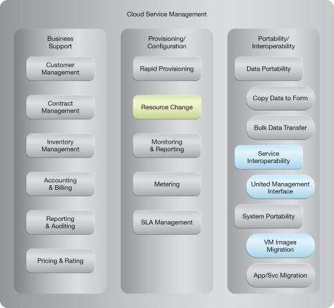 Resource Management: NIST Reference Architecture Mapping